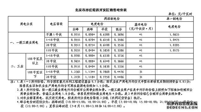 北京市经济技术开发区2015年度峰谷电时间段、电价明细表