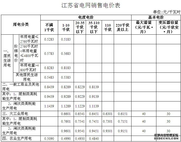 江苏省电网销售价格表
