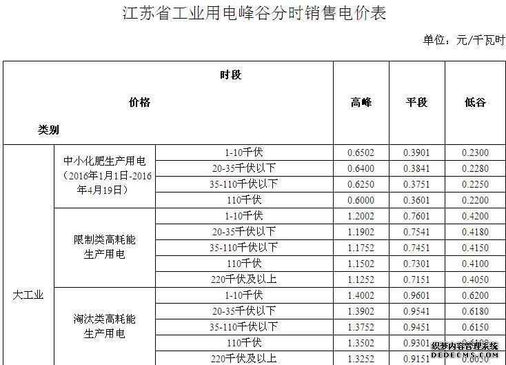 江苏省工业用电峰谷分时电价表