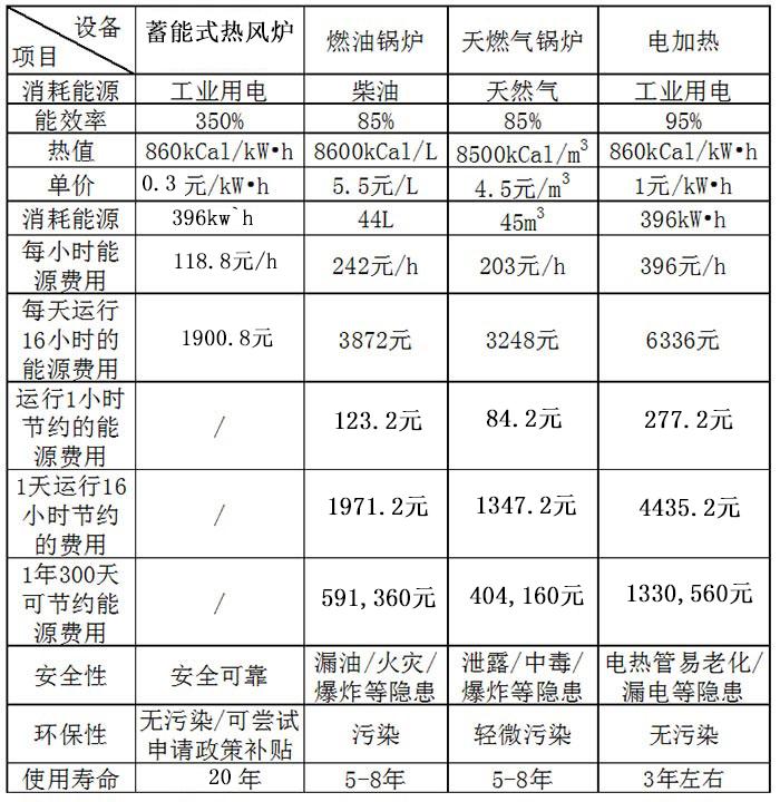 天然气锅炉/燃油锅炉/竞博jbo下载竞博app/竞博app等热风炉运行成本对比