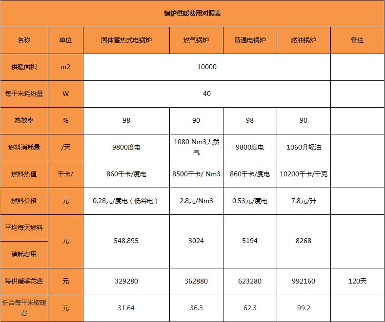10000平米供暖天然气锅炉/燃油锅炉/竞博jbo下载竞博app和普通竞博app运行费用对比