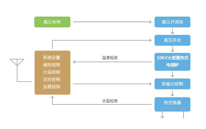 10KV固体蓄热电锅炉工作原理图